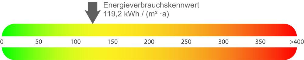 Energieausweis Mehrfamilienhaus Bochum