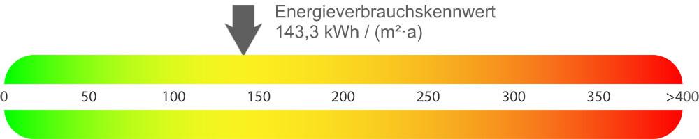 Energieausweis Erdgeschosswohnung Herne