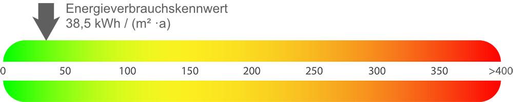Energieausweis Eigentumswohnung Hiddenhausen