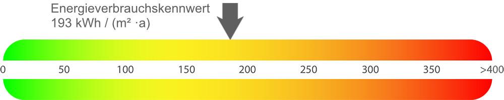 Energieausweis Eigentumswohnung Dortmund-Huckarde