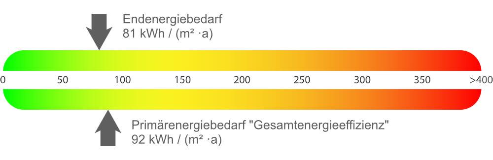 Energieausweis Einfamilienhaus Arnsberg