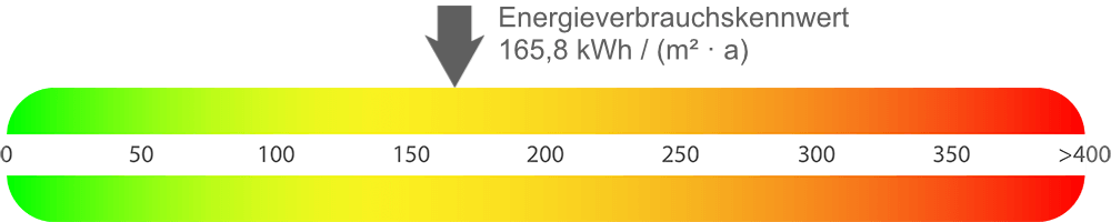 Energieausweis Wohnung Herne-Horsthausen