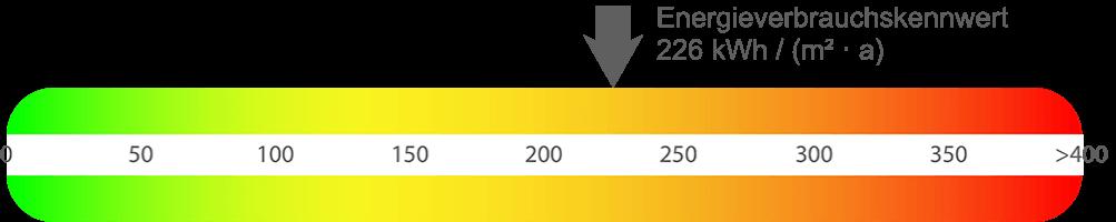 Energieausweis Wohnung Dortmund