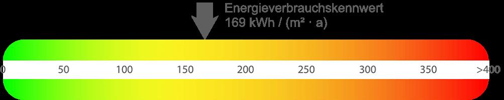 Energieausweis Eigentumswohnung Herne-Mitte