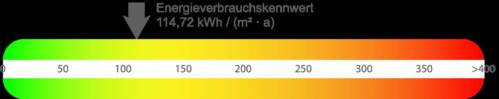 Energieausweis Wohnung Bochum