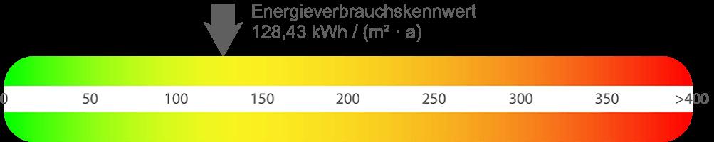Energieausweis Mehrfamilienhaus Hagen