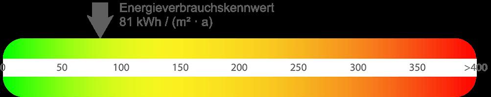 Energieausweis Wohnung Hagen