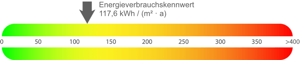 Energieausweis Wohnung Herne